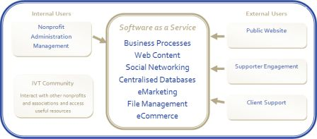Nonprofit Online concept overview diagram. Internal and external users interact with centralised database and business process. Uses Software as a Service model